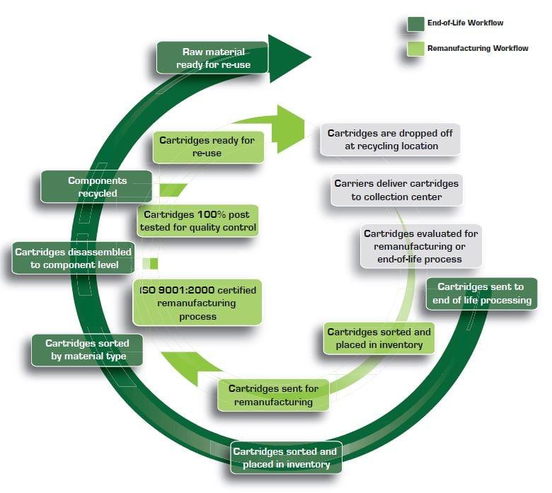 Cartridge Recycling Process.jpg