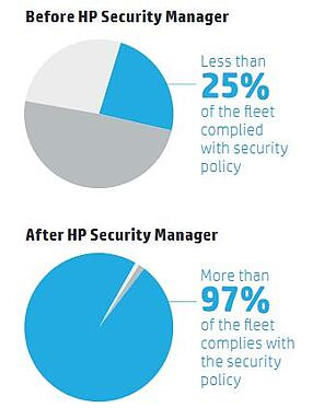 HP Security Manager Statistics.jpg